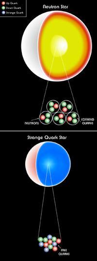 Resultado de imagen de Estrella de Quarks