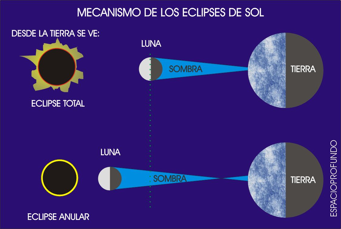 [IC] ¿Como se produce un eclipse de Sol?